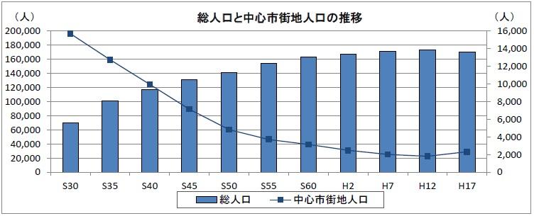 総人口と中心市街地人口の推移2