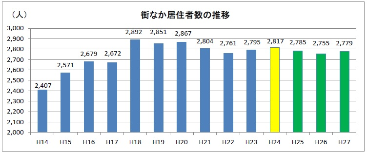 街なか居住者数の推移