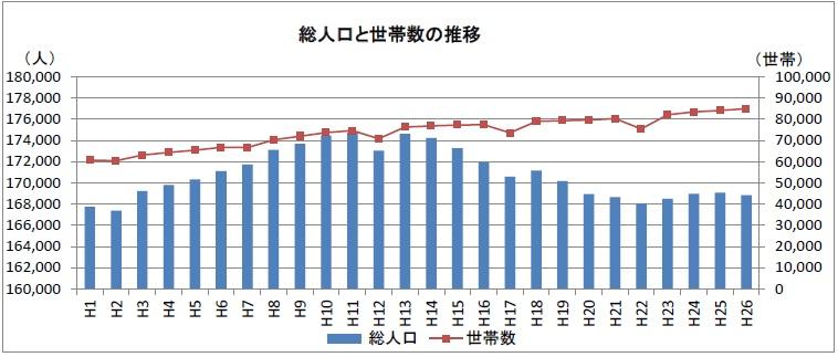 総人口と世帯数の推移