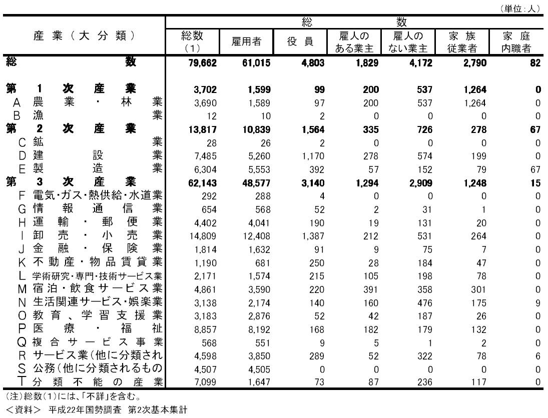 産業(大分類)・従業上の地位(5区分)別15歳以上就業者数